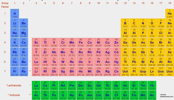 periodictb_webelementscom